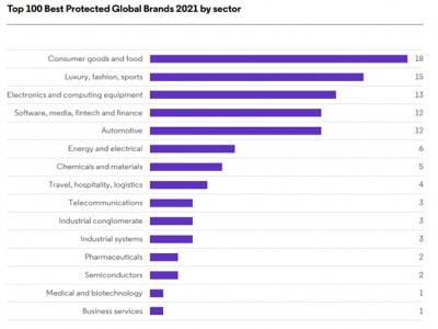 Công bố Top 100 nhãn hiệu nổi tiếng được bảo hộ toàn cầu